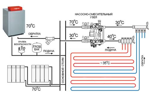 Водяное отопление пола частного дома своими руками