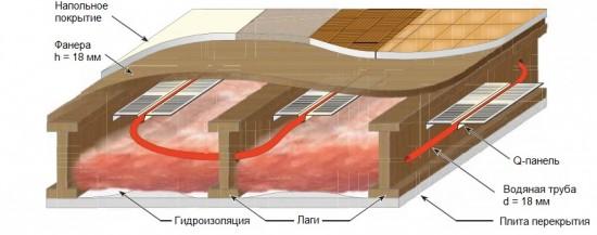 ламинат для водяного теплого пола