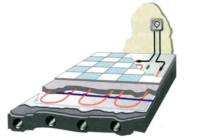 система теплый пол электрический